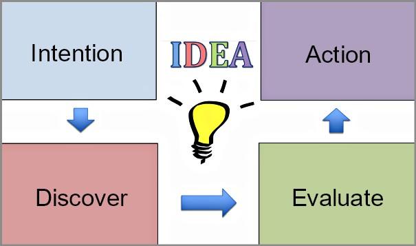 Coaching Model The Idea