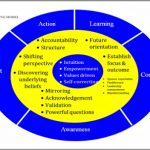 Coaching Model: A Blended Approach