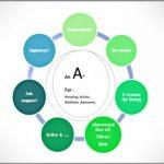 """Coaching Model: The """"A"""""""