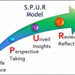 Coaching Model: S.P.U.R.
