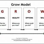 Coaching Model: The e-GROW