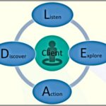 Coaching Model: LEAD model