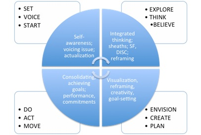 Wellness and Performance Coaching Model Marta Simonetti 2