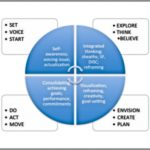 Coaching Model: A Multi-Steps Integrated Model