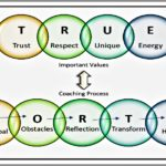 Coaching Model: My TRUE NORTH