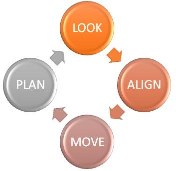 Life Coaching Model Phyllis Lutchman 2