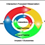 Coaching Model: Interaction Focused