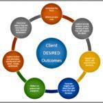 Coaching Model: DESIRE