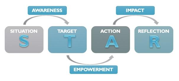 Business Coaching Model Lea Weyermann Lozar