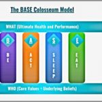 Coaching Model: The BASE Colosseum