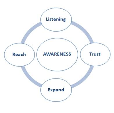 Business Coaching Model Theano-Kalavana 2