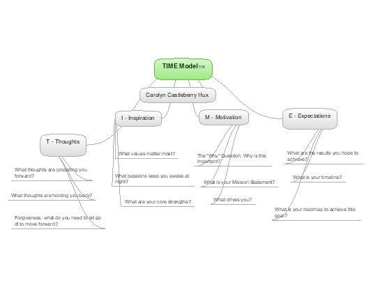 Carolyn Castleberry-Hux Research Paper 1