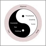 Coaching Model: Yin-Yang