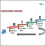 Coaching Model: R.I.S.E. To Your Fullest Potential!