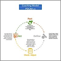 Executive Coaching Model Thierry Lacarne1-1200x1200
