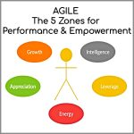 Coaching Model: AGILE – The 5 Zones for Performance & Empowerment