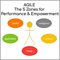 Performance & Empowerment Coaching Model Margot