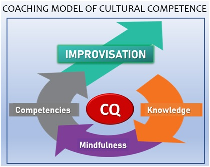 Cross-Cultural Management Coaching Model Elizabeth_Tuleja