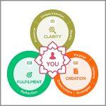 Coaching Model: Purposeful You