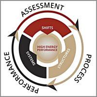 Transformational Coaching Model Paul Lewis