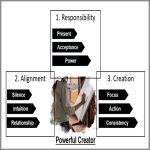 Coaching Model: Powerful Creator