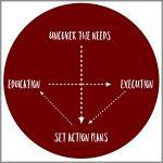 Coaching Model: U.S.E.E.