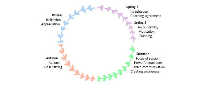 Life Coaching Model Colleen Cluett