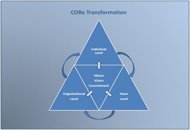 Transformation Coaching Model Matthew Heim