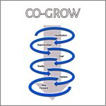Coaching Model: CO-GROW