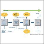 Coaching Model: WVV