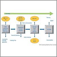 Life Coaching Model Floor van Baal