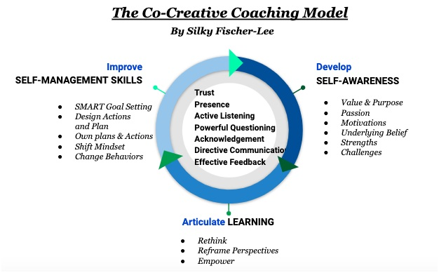 Executive Coaching Model Silky Fischer-Lee