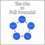 Coaching Model: The 5Rs to Full Potential