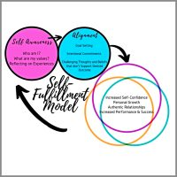 Transformational Coaching Model Nicole Kett