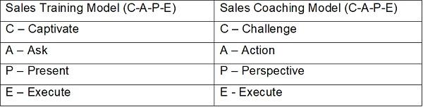 Sales Coaching Model Yong Sun Terrence Ho