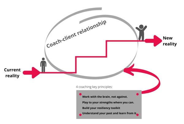 Impact Coaching Model Simone Anzboeck