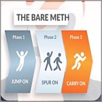 Coaching Model: The Bare Method