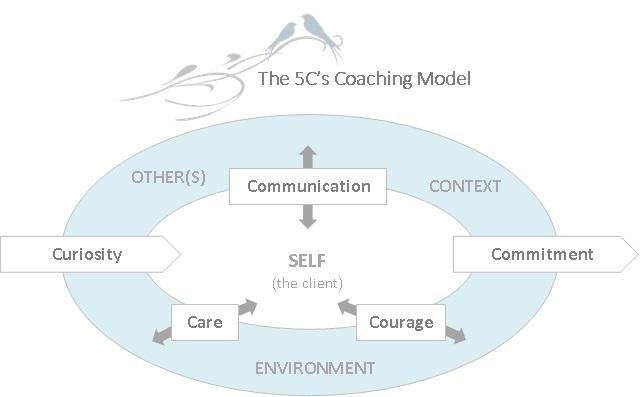 Coaching Model: The 5C'S