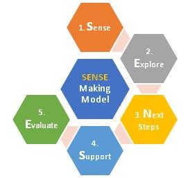 Leadership Coaching Model Robert Letchford